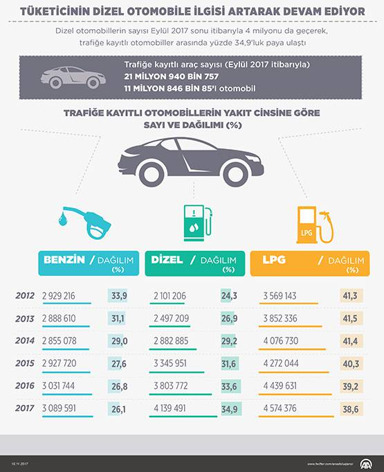 Hangisi daha avantajlı: Dizel mi, benzinli mi?